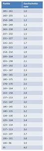 Schnitt Berechnen Punkte : arbeitsblatt vorschule den durchschnitt berechnen ~ Themetempest.com Abrechnung