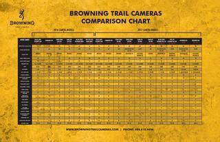 browning trail camera comparison  cedar hills media