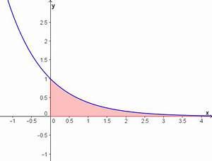 Fläche Unter Graph Berechnen : uneigentliches integral mathe artikel ~ Themetempest.com Abrechnung