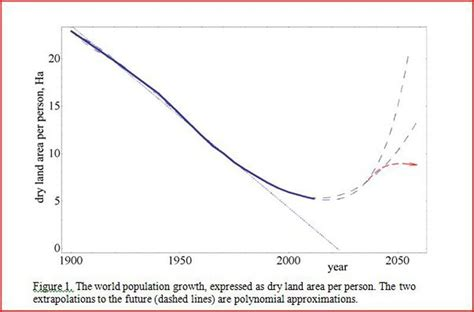 We Predict The Key Looks For: Can We Predict The Global Future? Part 1