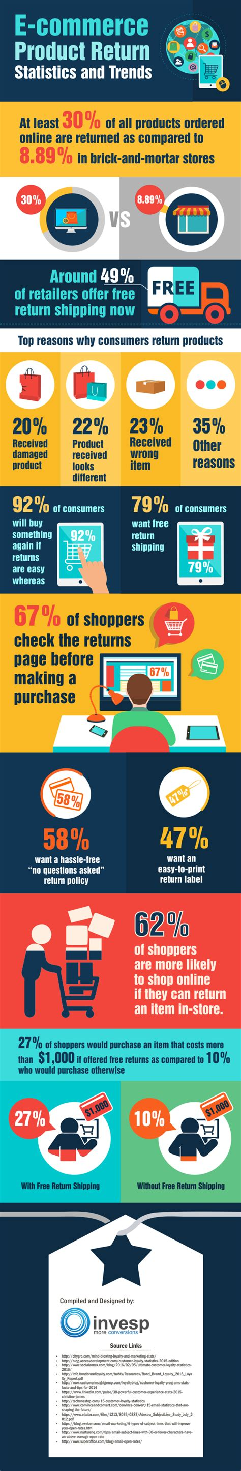E-commerce Product Return Statistics and Trends [Infographic]