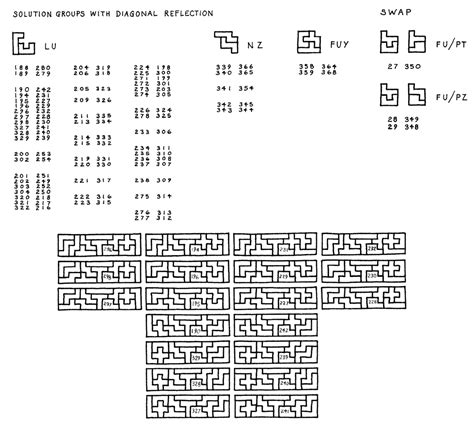 pentomino configurations and solutions
