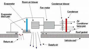 Rv Air Conditioner Not Blowing Cold  A Detailed