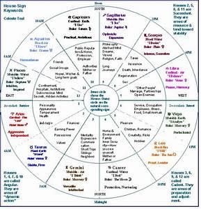 25+ best ideas about Astrology Chart on Pinterest ...