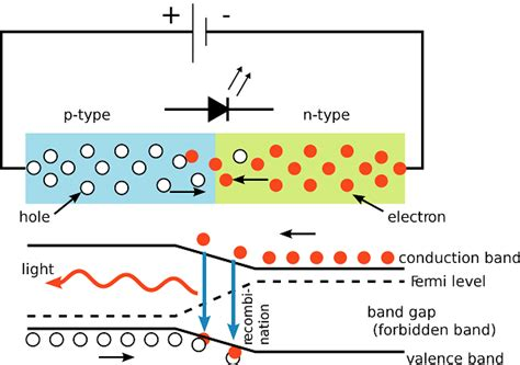 light emitting diode basic light emitting diode guide dp