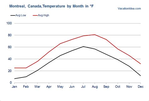 best time to visit montreal weather other travel tips