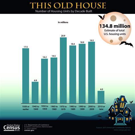 census bureau statistics u s census bureau releases key statistics for