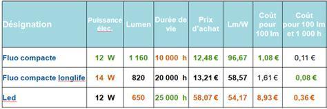 Eclairage à LED : Bilan et point d?actualité