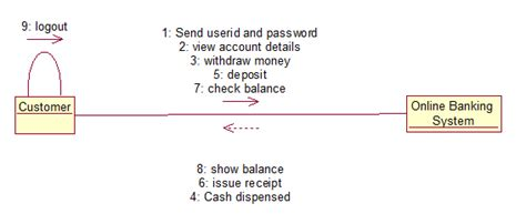 banking system uml diagrams