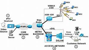 A Typical Iptv System Architecture