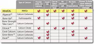 Best Alkaline Food Chart Compare Ease Of Use Advacal