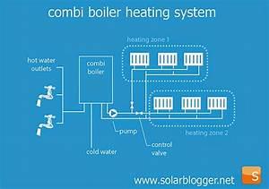 The Solarblogger  Solar For Combi Boilers