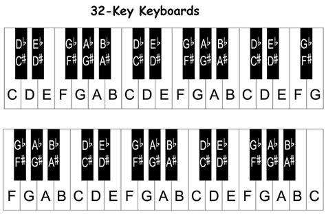 Piano Keyboard Diagram