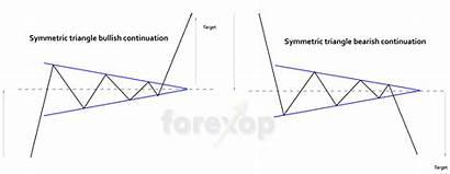 Triangle Symmetrical Forex Triangles Figures Chart Bullish