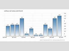 Australia GDP Annual Growth Rate 19602018 Data