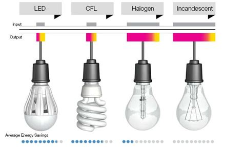 difference between l and light compare led cfl light bulbs better lighting differences