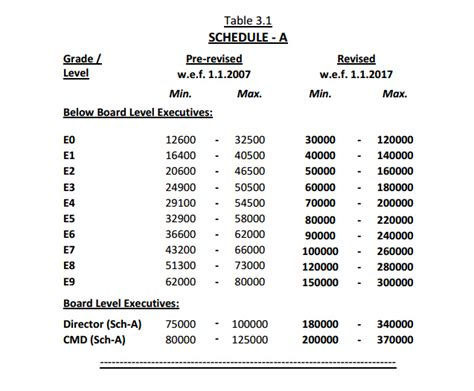 cpse pay scales recommended by 3rd pay revision committee