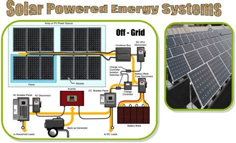 gih solar power products systems