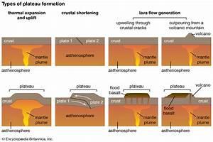 Lava Plateau Formation Diagram