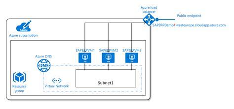 Sap Typical Hardware Diagram by Sap Netweaver 的 Azure 虛擬機器規劃和實作指南 Microsoft Docs