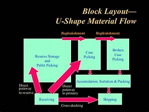 Warehouse Operations And Inventory Management