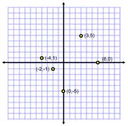 Coordinate Graph Points On a Plane