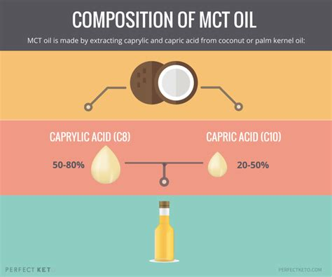 mct oil  research driven guide   benefits