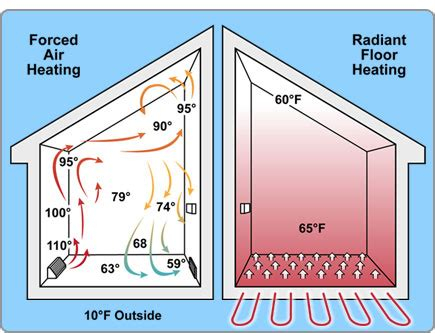 did you electric tankless water heaters are great for radiant floor heating eccotemp