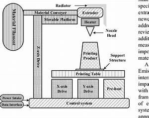 A Schematic Diagram Of A 3d Printer