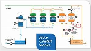 Carix Drinking Water Softening