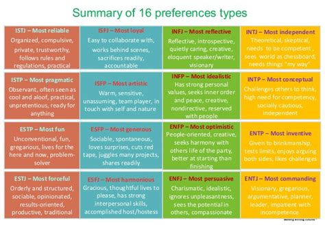 Myers Briggs/jung Personality