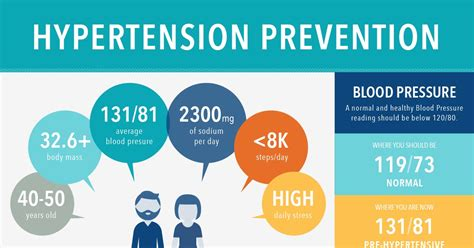 Hypertension Prevention Infographic Christmas Tree Rope Light Pull Up Trees With Lights Lighted Wall Suspended Ornament Artificial Stand Uk What Date Do You Put Your Ideas