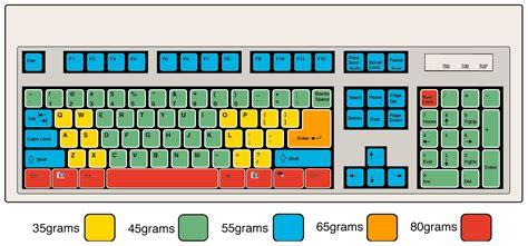 Lifetime Trackball Keyboard By Keytronics