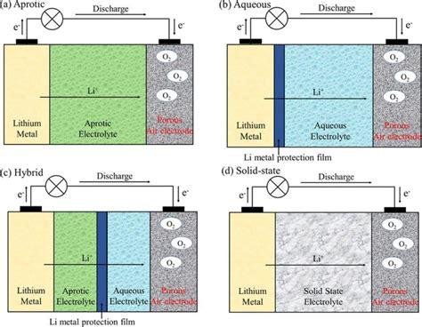 hard  lithium air battery research pretty tough