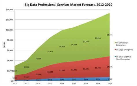 big data  professional services market forecast