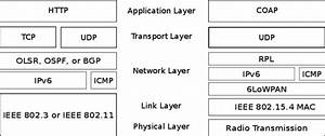 Comparison Of The Traditional Tcp  Ip Stack Used By Most