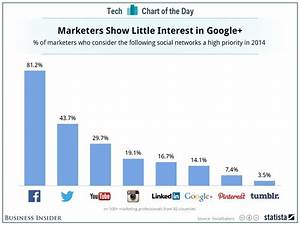 bakers sales ad chart marketers on social media business insider