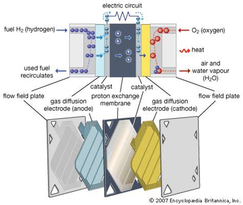 Proton Exchange Membrane Fuel Cell by Proton Exchange Membrane Fuel Cell Saeager