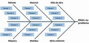 Como O Diagrama De Ishikawa Contribui Com A Gest U00e3o Da