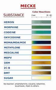 Opiates Mecke Test Kit Test Kit Plus