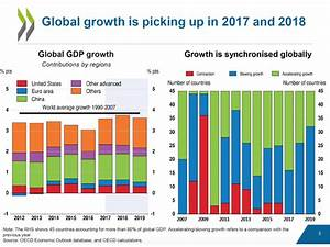 The Fastest Growing Global Markets in 2018 | Lingoport