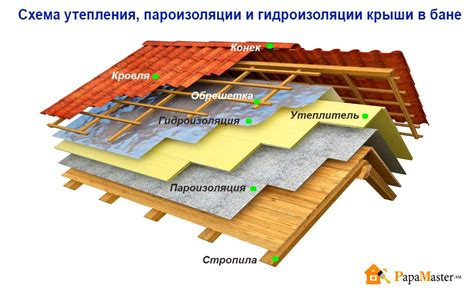 как и чем в банях утепляют потолок для обеспечения