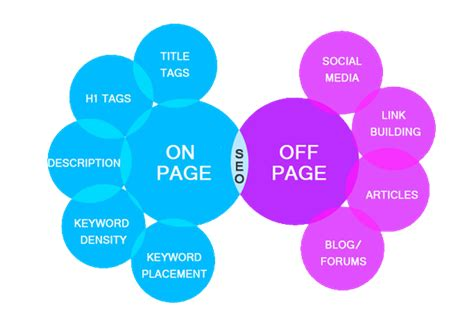 What Is Web Seo - what is page page optimization and its importance in seo