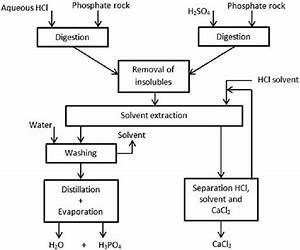 Diagram Of Solvent Extraction Process