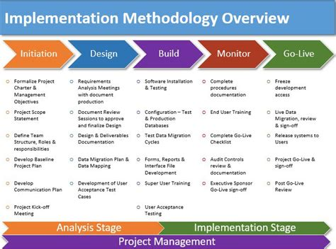 implementation methodology template implementation plan pictures to pin on pinsdaddy
