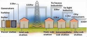 Flamingidea  Electrical Power Transmission System And Network