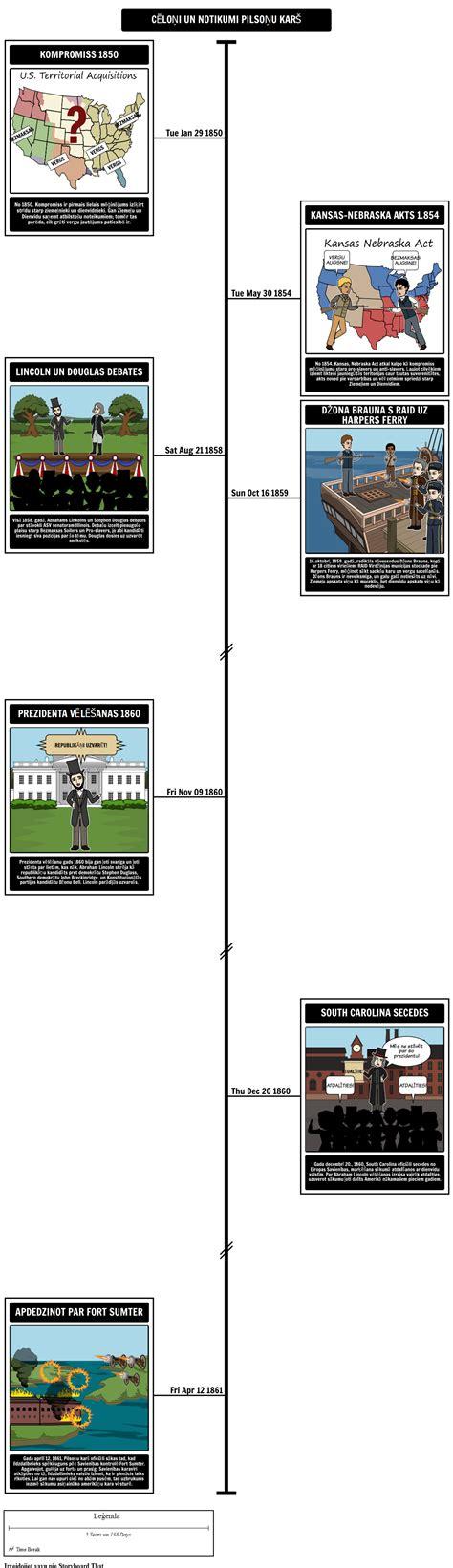 Notikumi, kas ved uz Pilsoņu Kara Laika Grafiku