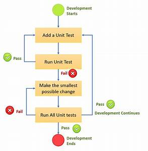 Systems    Unit Testing Using Xunit
