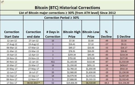 The cryptocurrency may now drop toward $9, in the short term. What was the highest Bitcoin price in history? - Quora