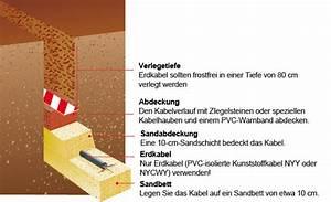 Stromkabel Im Garten Verlegen : strom im garten ~ Articles-book.com Haus und Dekorationen